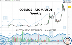 COSMOS - ATOM/USDT - Wekelijks