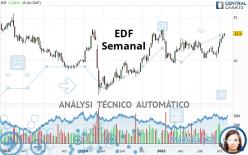 EDF - Wekelijks