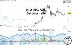 NIO INC. ADS - Wekelijks