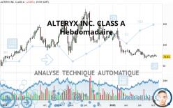 ALTERYX INC. CLASS A - Wekelijks