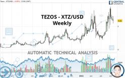 TEZOS - XTZ/USD - Wekelijks