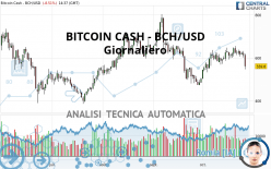 BITCOIN CASH - BCH/USD - Journalier