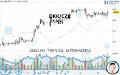 DKK/CZK - 1H