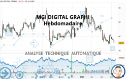 MGI DIGITAL GRAPHI - Wekelijks
