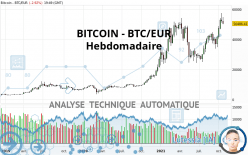 BITCOIN - BTC/EUR - Wekelijks