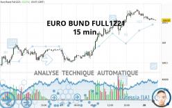 EURO BUND FULL1221 - 15 min.