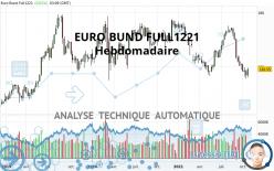 EURO BUND FULL1221 - Wekelijks