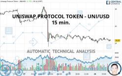 UNISWAP PROTOCOL TOKEN - UNI/USD - 15 min.