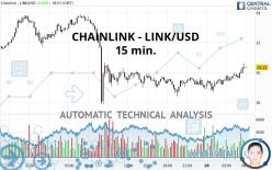 CHAINLINK - LINK/USD - 15 min.