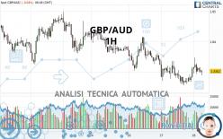 GBP/AUD - 1 Std.
