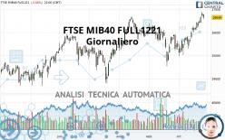 FTSE MIB40 FULL1221 - Täglich