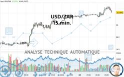 USD/ZAR - 15 min.