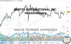 BAXTER INTERNATIONAL INC. - Wekelijks