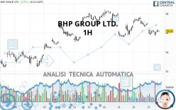 BHP GROUP LTD. - 1H