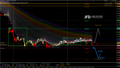 GBP/NZD - 15 min.
