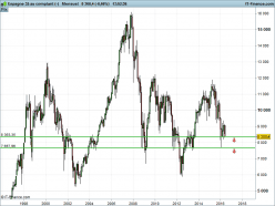 IBEX35 Index - Monthly