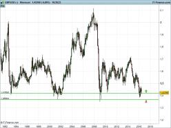 GBP/USD - Kuukausittain