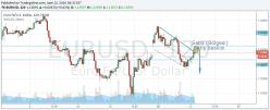 EUR/USD - 2 uur