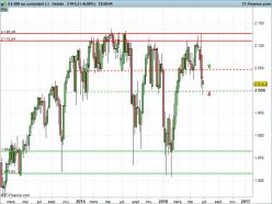 S&P 500 - Hebdomadaire