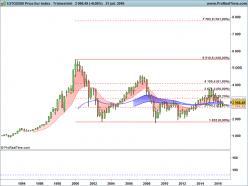 ESTOXX50 Price Eur Index - Monthly