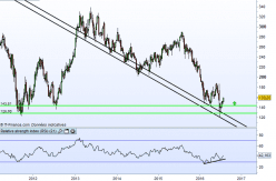 BARCLAYS ORD 25P - Weekly