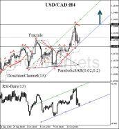 USD/CAD - Dagelijks