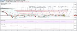 EUR/USD - Wekelijks