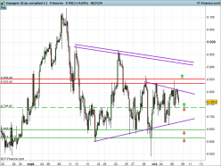 IBEX35 Index - 4H