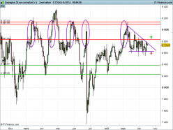 IBEX35 Index - Daily