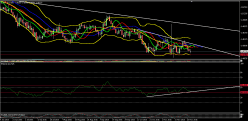 EUR/AUD - Daily
