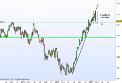 HSBC HOLDINGS ORD 0.50 (UK REG) - Weekly