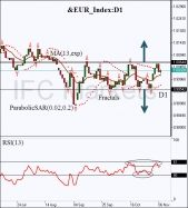 EUR/ALL - Dagelijks