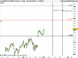 AEX25 INDEX - 4H