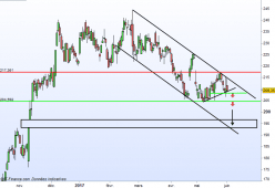 BARCLAYS ORD 25P - Daily