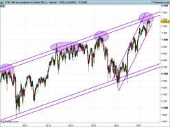 FTSE 100 - Weekly