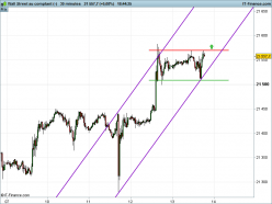 DOW JONES INDUSTRIAL AVERAGE - 30 min.