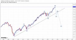 S&P500 Index - Mensuel