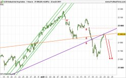 DOW JONES INDUSTRIAL AVERAGE - 1H