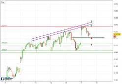 CAC40 Index - 30 min.