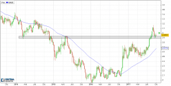 COPPER - Weekly