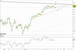 ESTOXX50 Price Eur Index - 4H