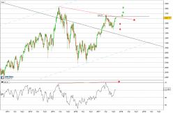 ESTOXX50 Price Eur Index - Hebdomadaire