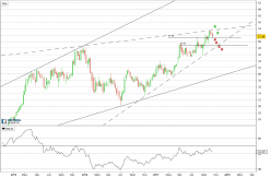 EURONEXT - Weekly