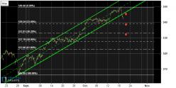 AEX25 Index - 1H