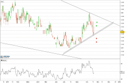 EUROPEAN LITHIUM LIMITED - Daily