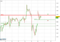 DAX30 Perf Index - 30 分钟