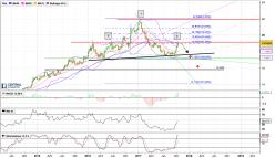 USD/MXN - Weekly