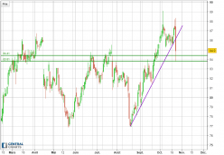 ELI LILLY AND CO. - Daily