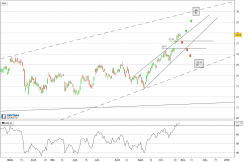 BANK OF AMERICA - Daily