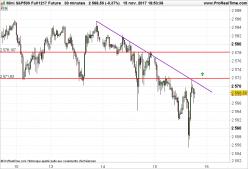 S&P500 Index - 30 min.